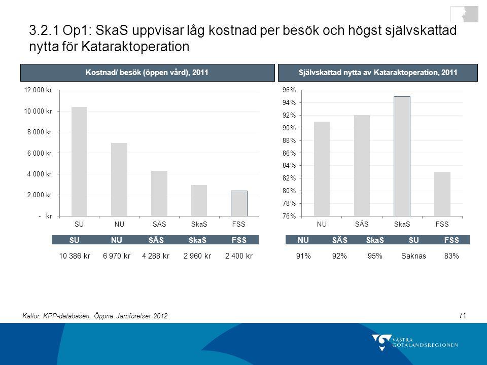 3.2.1 Op1: SkaS uppvisar låg kostnad per besök och högst självskattad nytta för Kataraktoperation