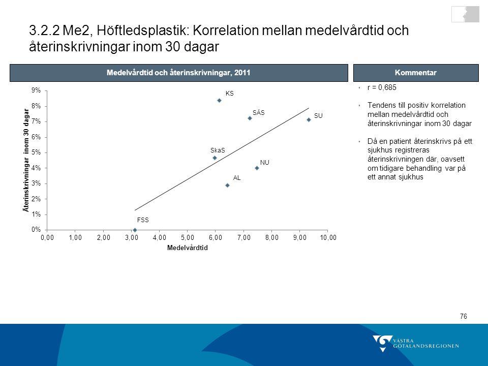 Medelvårdtid och återinskrivningar, 2011