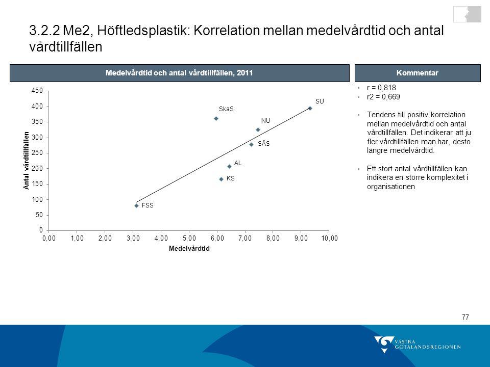 Medelvårdtid och antal vårdtillfällen, 2011