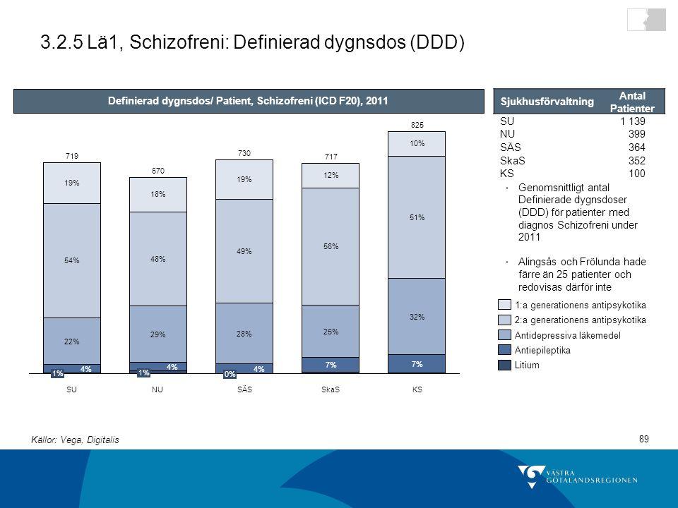 3.2.5 Lä1, Schizofreni: Definierad dygnsdos (DDD)