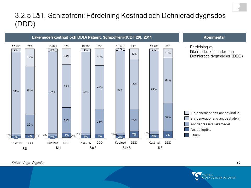 Läkemedelskostnad och DDD/ Patient, Schizofreni (ICD F20), 2011