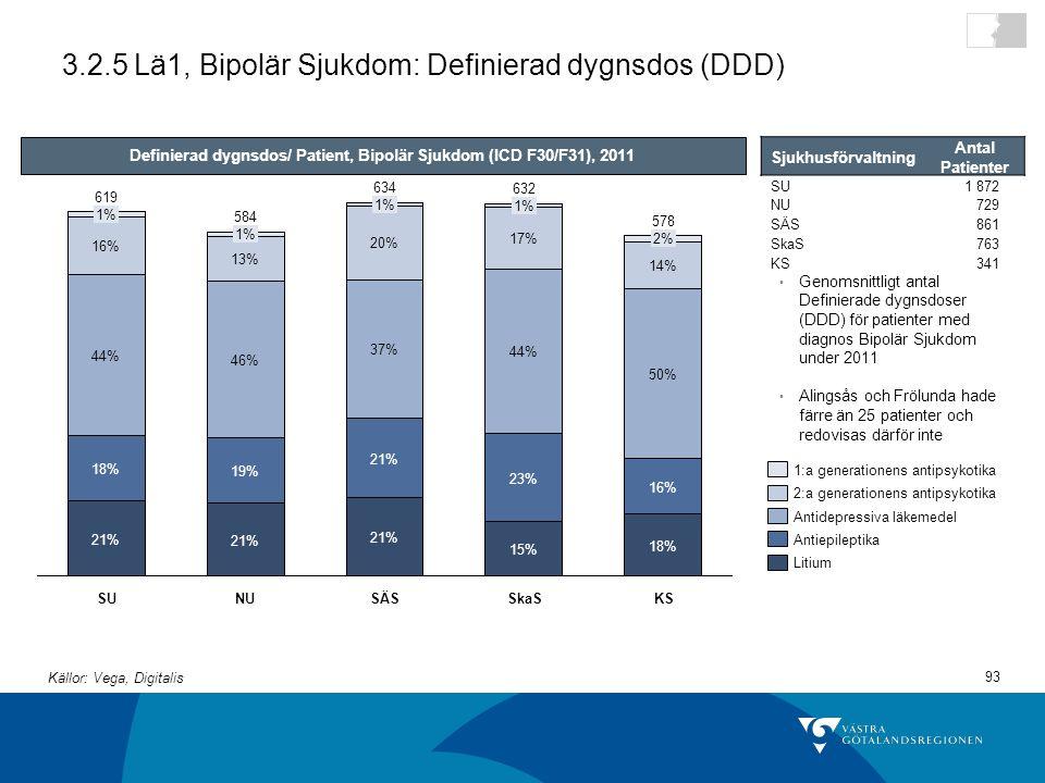 3.2.5 Lä1, Bipolär Sjukdom: Definierad dygnsdos (DDD)