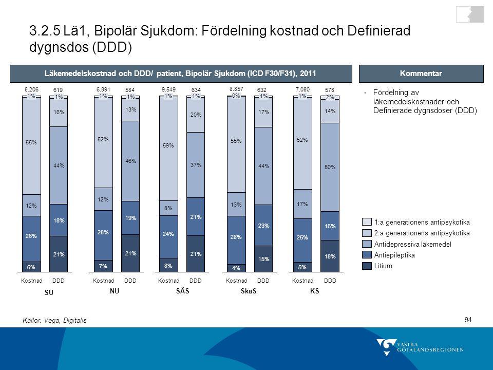 3.2.5 Lä1, Bipolär Sjukdom: Fördelning kostnad och Definierad dygnsdos (DDD)
