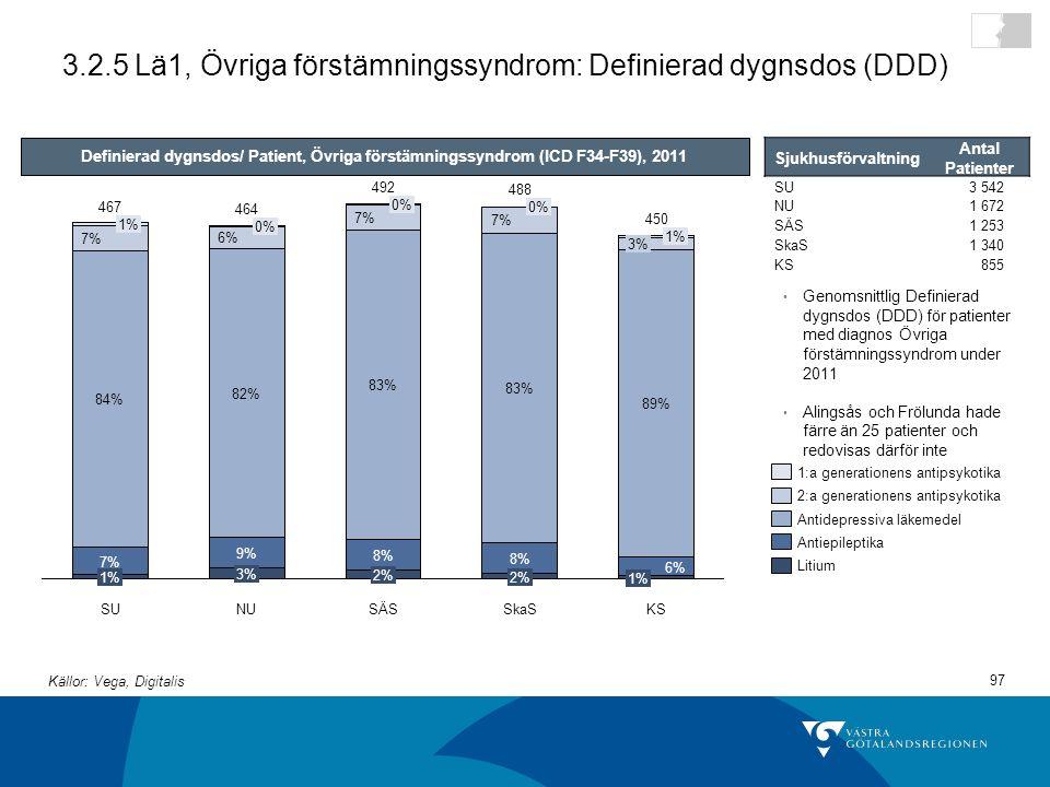 3.2.5 Lä1, Övriga förstämningssyndrom: Definierad dygnsdos (DDD)