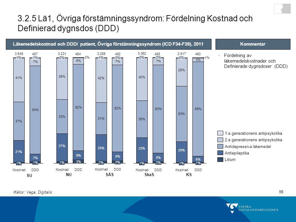3.2.5 Lä1, Övriga förstämningssyndrom: Fördelning Kostnad och Definierad dygnsdos (DDD)