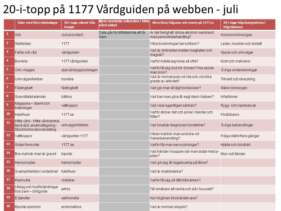 20-i-topp på 1177 Vårdguiden på webben - juli