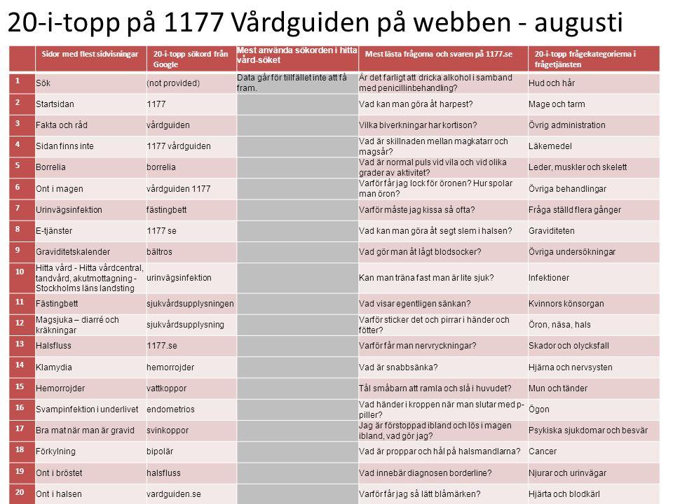 20-i-topp på 1177 Vårdguiden på webben - augusti