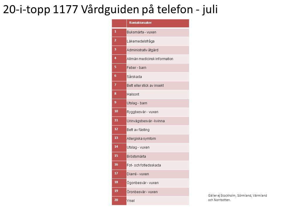 20-i-topp 1177 Vårdguiden på telefon - juli