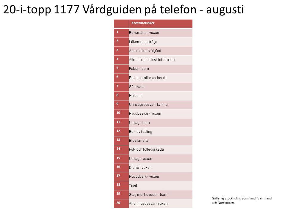 20-i-topp 1177 Vårdguiden på telefon - augusti