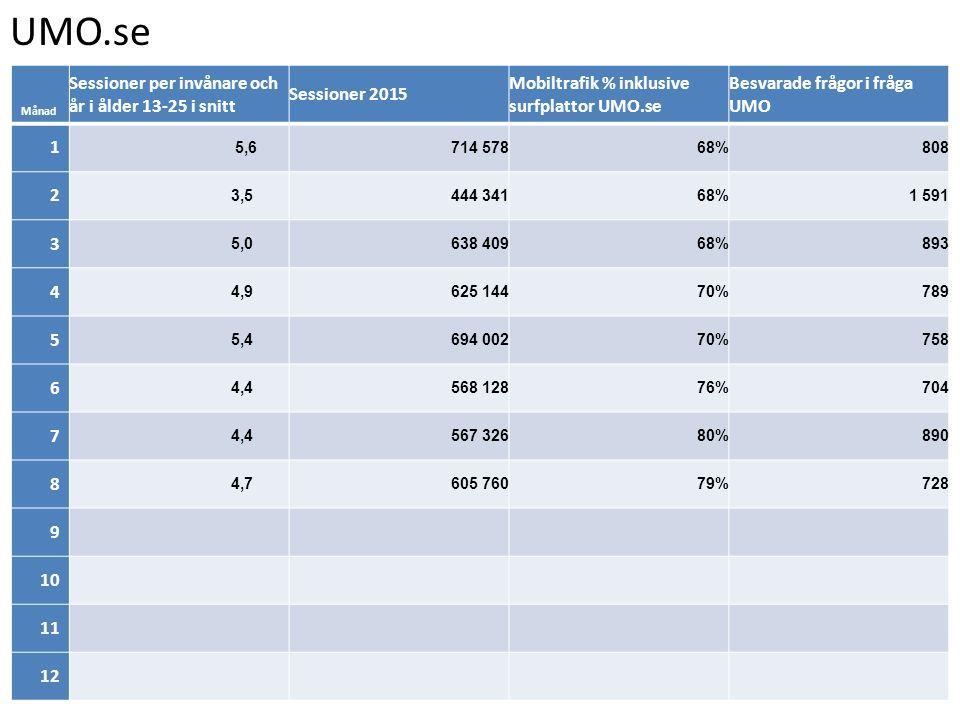 UMO.se Sessioner per invånare och år i ålder 13-25 i snitt