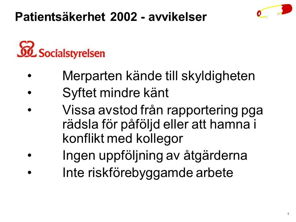 Patientsäkerhet 2002 - avvikelser