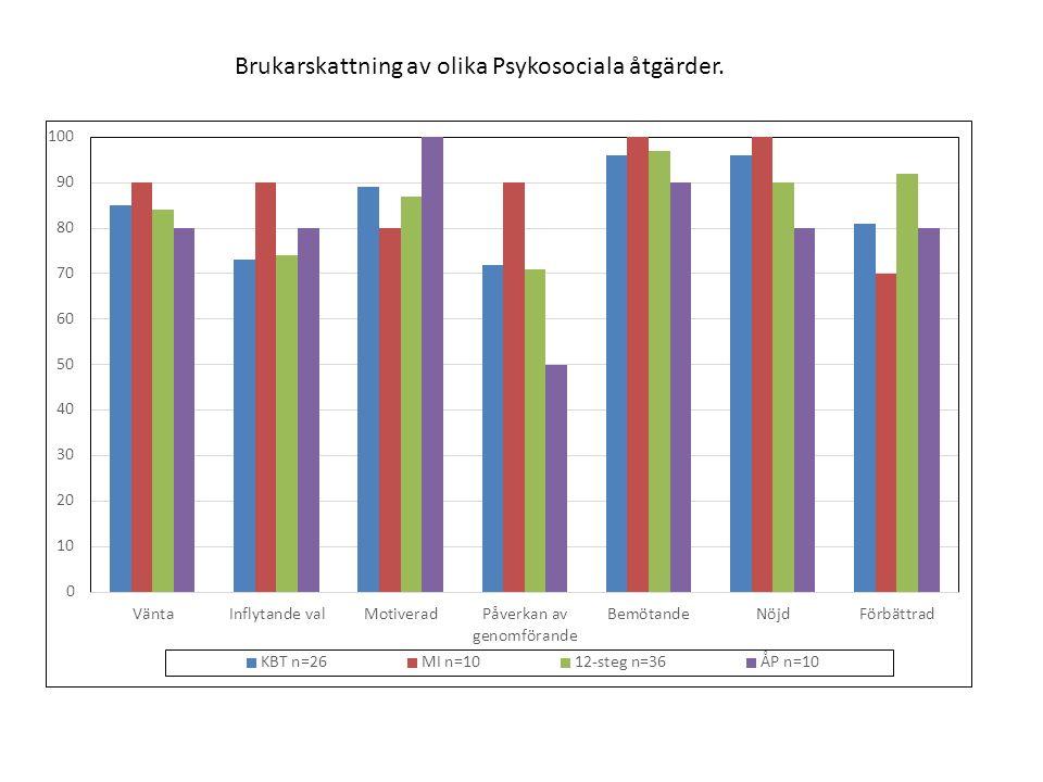 Brukarskattning av olika Psykosociala åtgärder.