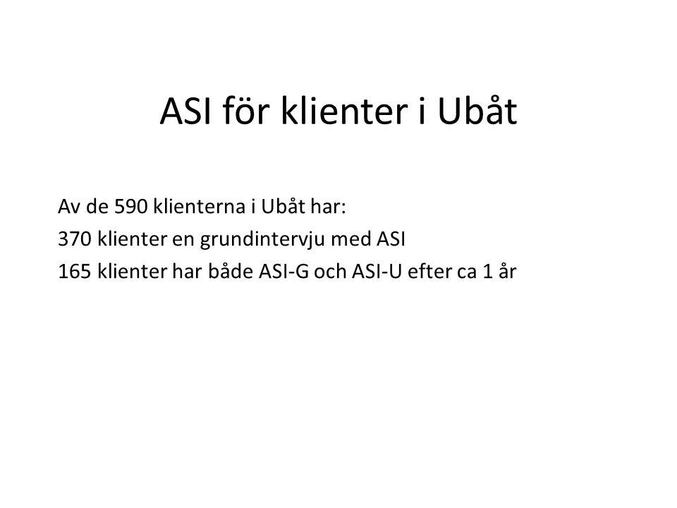 ASI för klienter i Ubåt Av de 590 klienterna i Ubåt har: