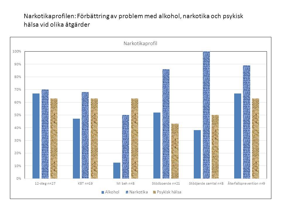 Narkotikaprofilen: Förbättring av problem med alkohol, narkotika och psykisk hälsa vid olika åtgärder