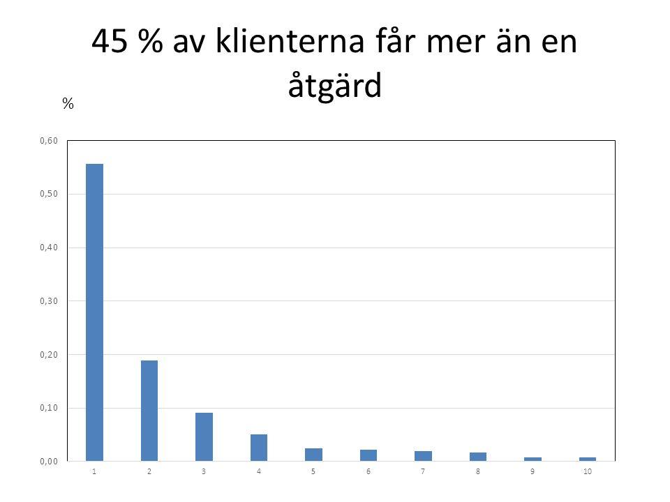 45 % av klienterna får mer än en åtgärd