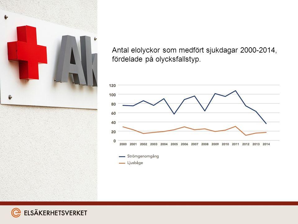 Antal elolyckor som medfört sjukdagar 2000-2014, fördelade på olycksfallstyp.