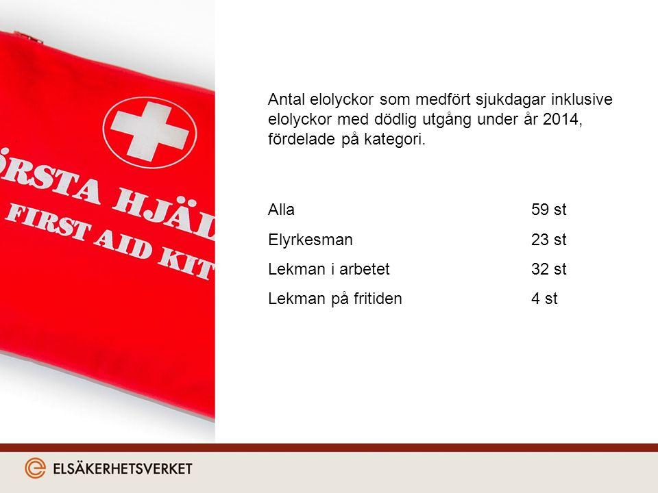 Antal elolyckor som medfört sjukdagar inklusive elolyckor med dödlig utgång under år 2014, fördelade på kategori.