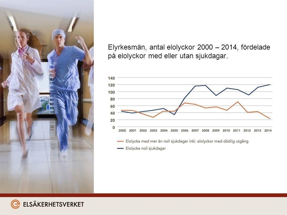 Elyrkesmän, antal elolyckor 2000 – 2014, fördelade på elolyckor med eller utan sjukdagar.