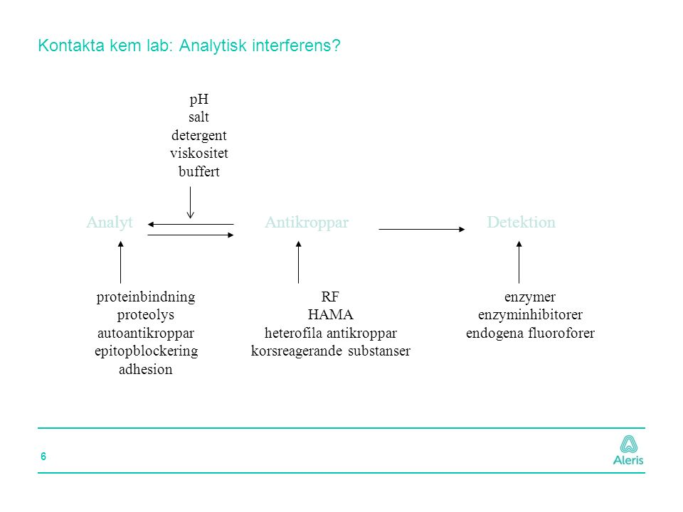 Kontakta kem lab: Analytisk interferens