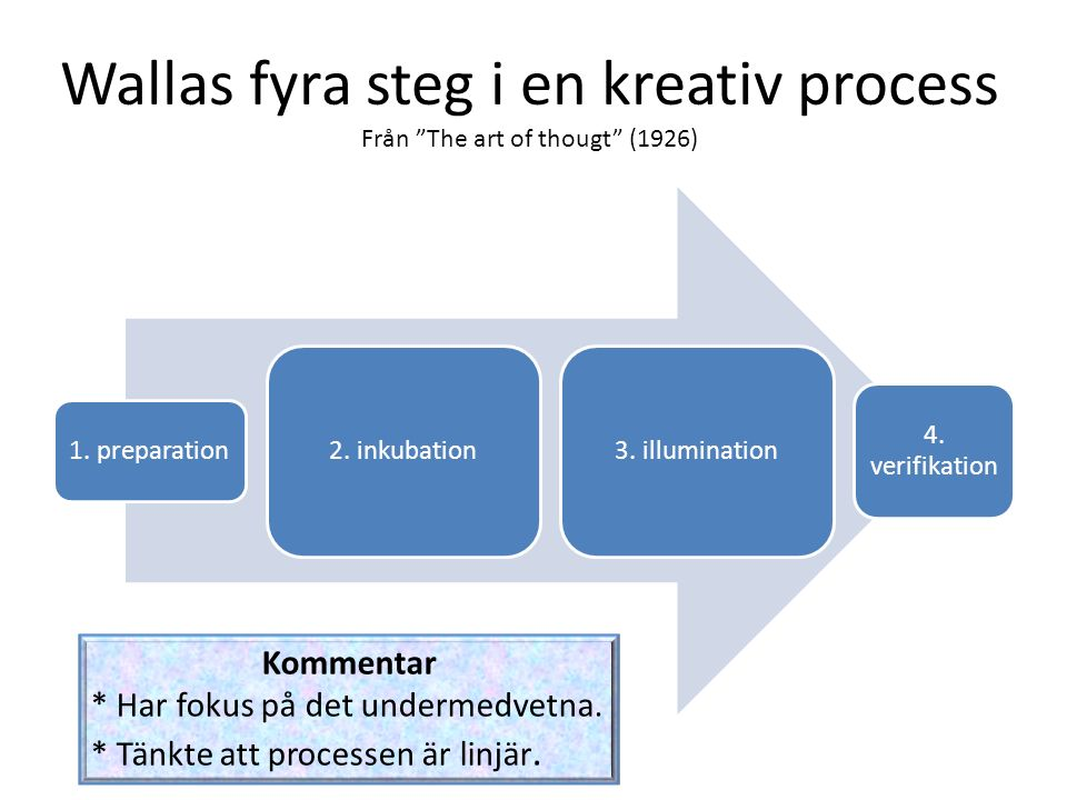 Wallas fyra steg i en kreativ process Från The art of thougt (1926)