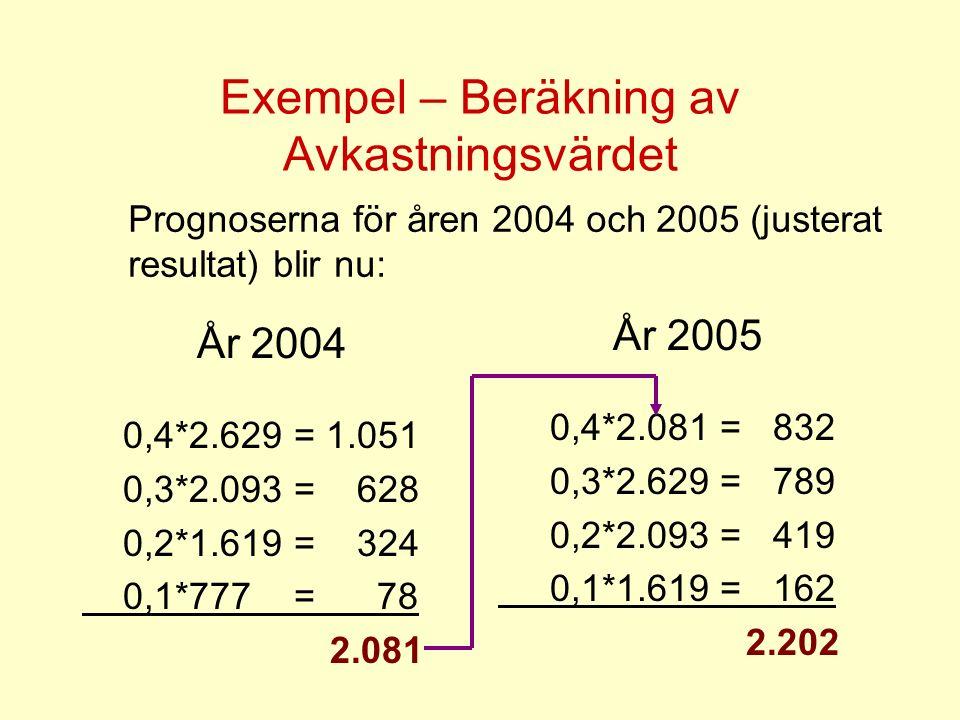 Exempel – Beräkning av Avkastningsvärdet