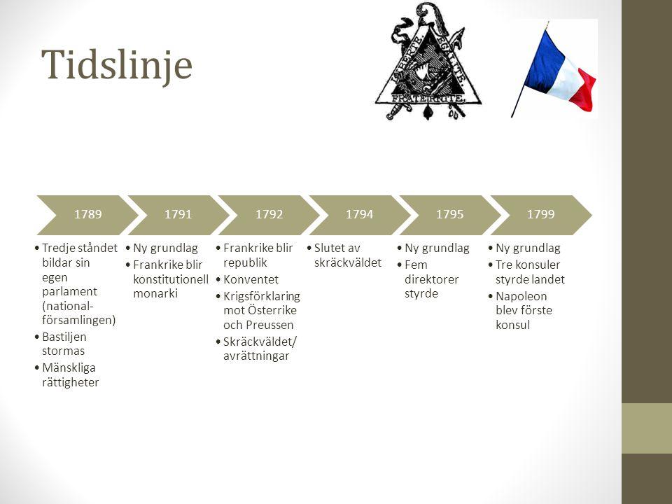 Tidslinje 1789. Tredje ståndet bildar sin egen parlament (national-församlingen) Bastiljen stormas.