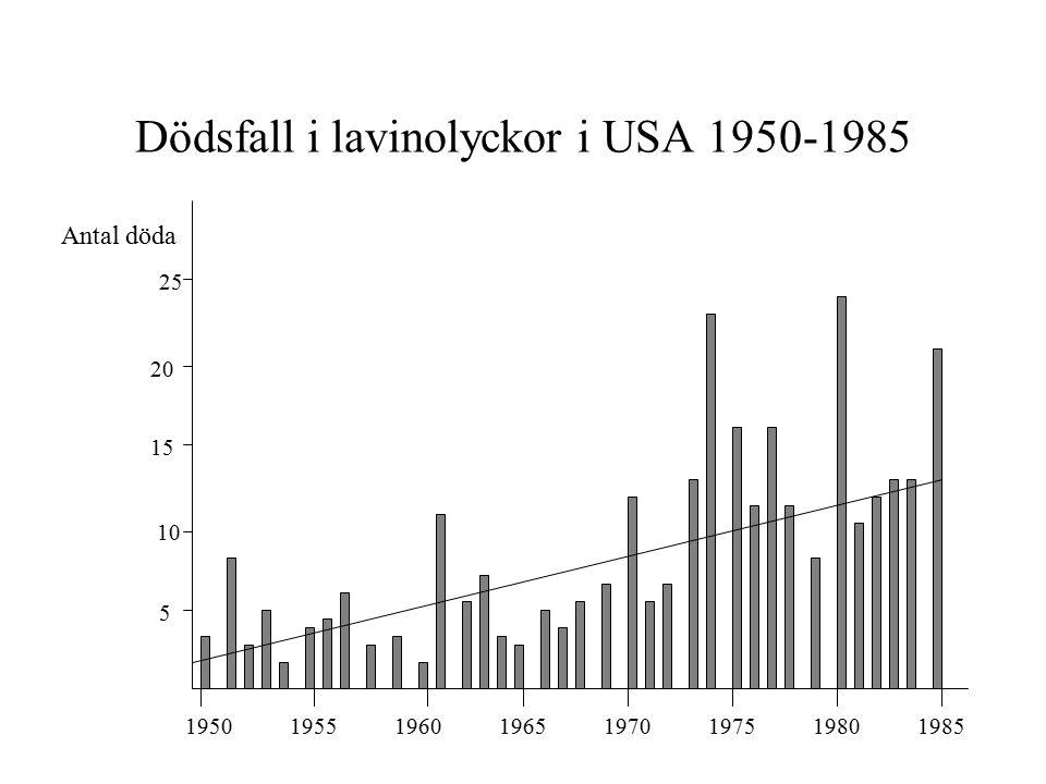 Dödsfall i lavinolyckor i USA 1950-1985