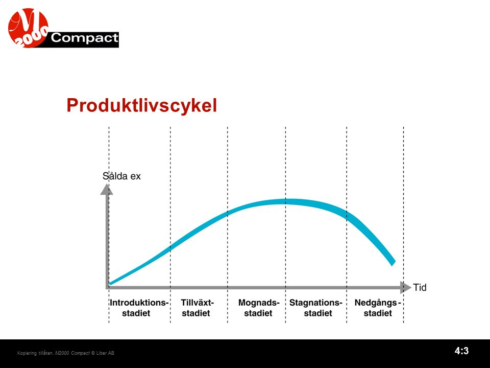 Produktlivscykel