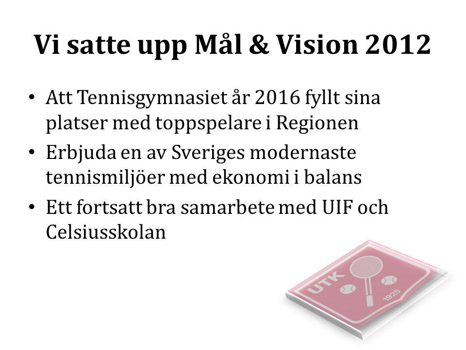 Vi satte upp Mål & Vision 2012