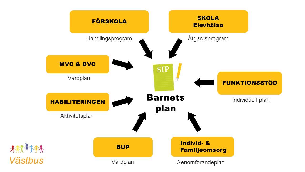 Barnets plan Aktivitetsplan Genomförandeplan Vårdplan Handlingsprogram