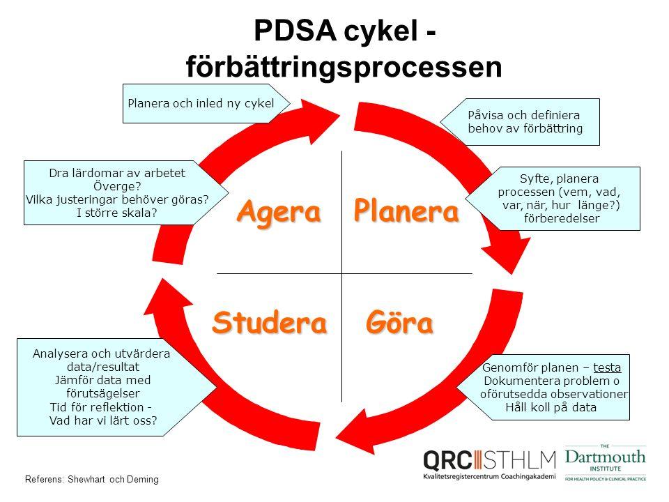 PDSA cykel - förbättringsprocessen