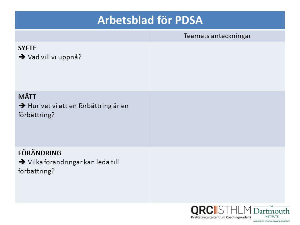 Arbetsblad för PDSA Teamets anteckningar SYFTE  Vad vill vi uppnå