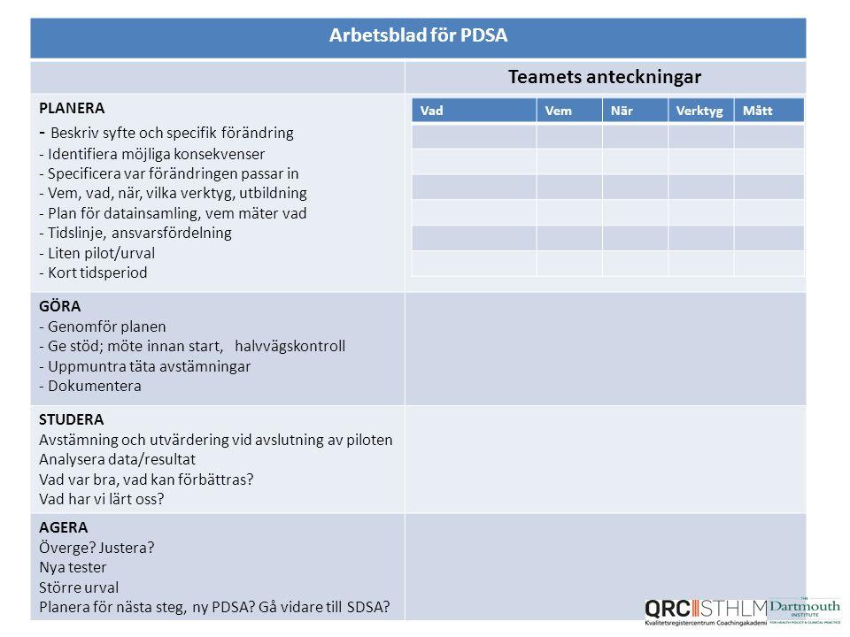 Arbetsblad för PDSA Teamets anteckningar