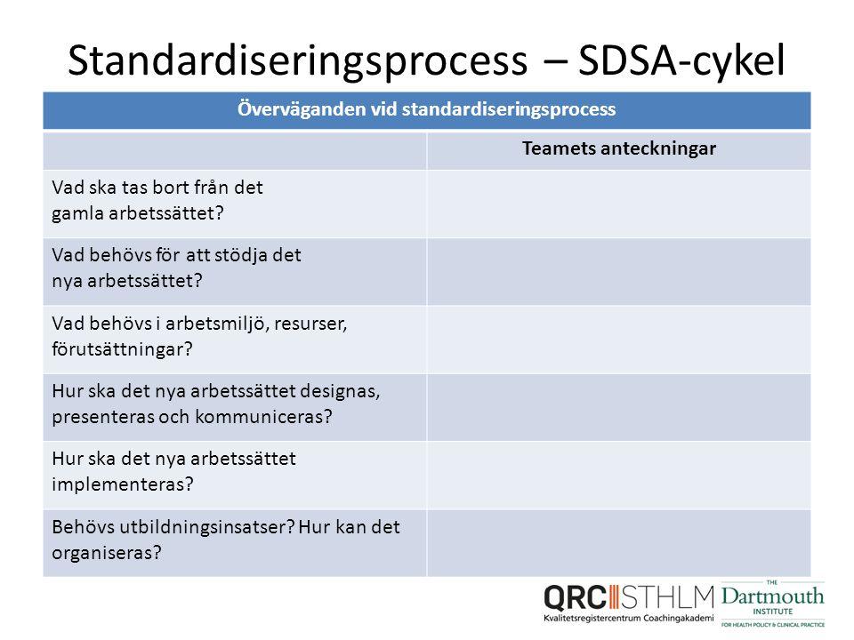 Standardiseringsprocess – SDSA-cykel