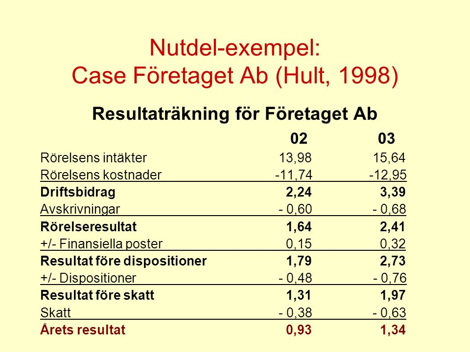 Nutdel-exempel: Case Företaget Ab (Hult, 1998)