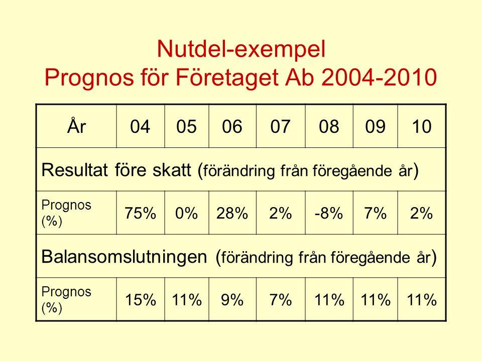 Nutdel-exempel Prognos för Företaget Ab 2004-2010