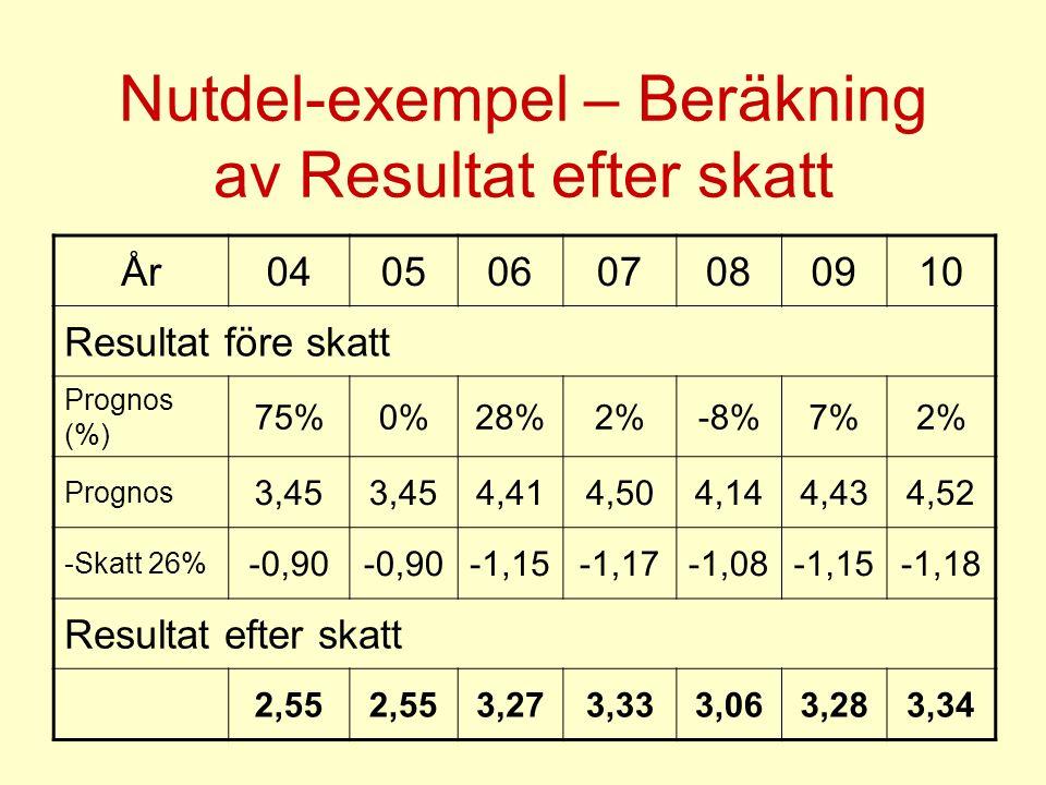 Nutdel-exempel – Beräkning av Resultat efter skatt