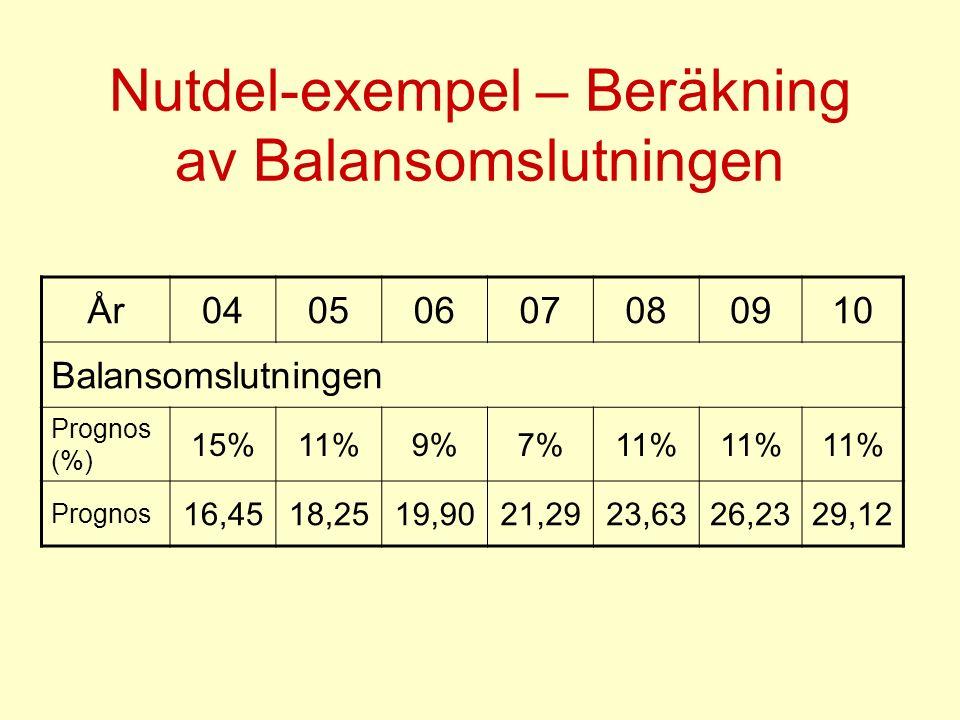 Nutdel-exempel – Beräkning av Balansomslutningen