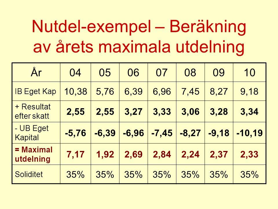 Nutdel-exempel – Beräkning av årets maximala utdelning