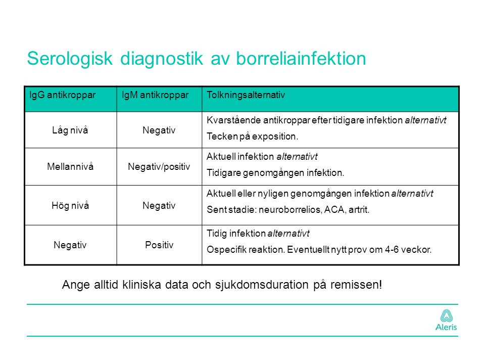 Serologisk diagnostik av borreliainfektion