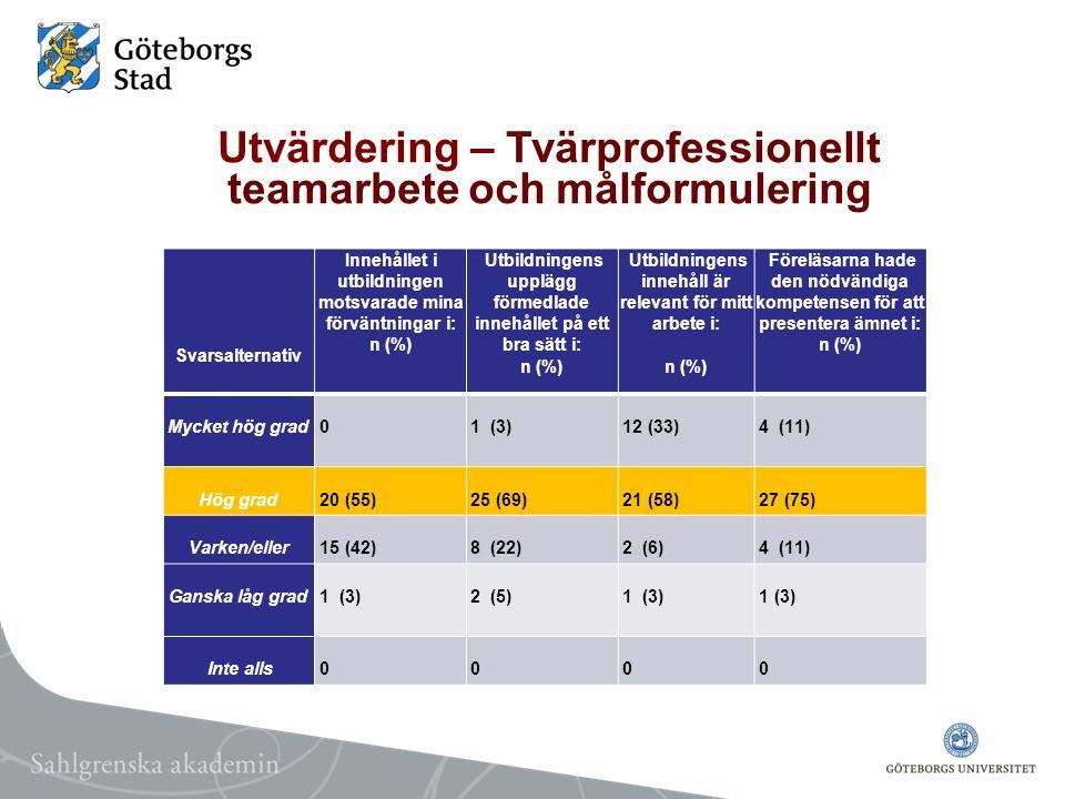 Utvärdering – Tvärprofessionellt teamarbete och målformulering