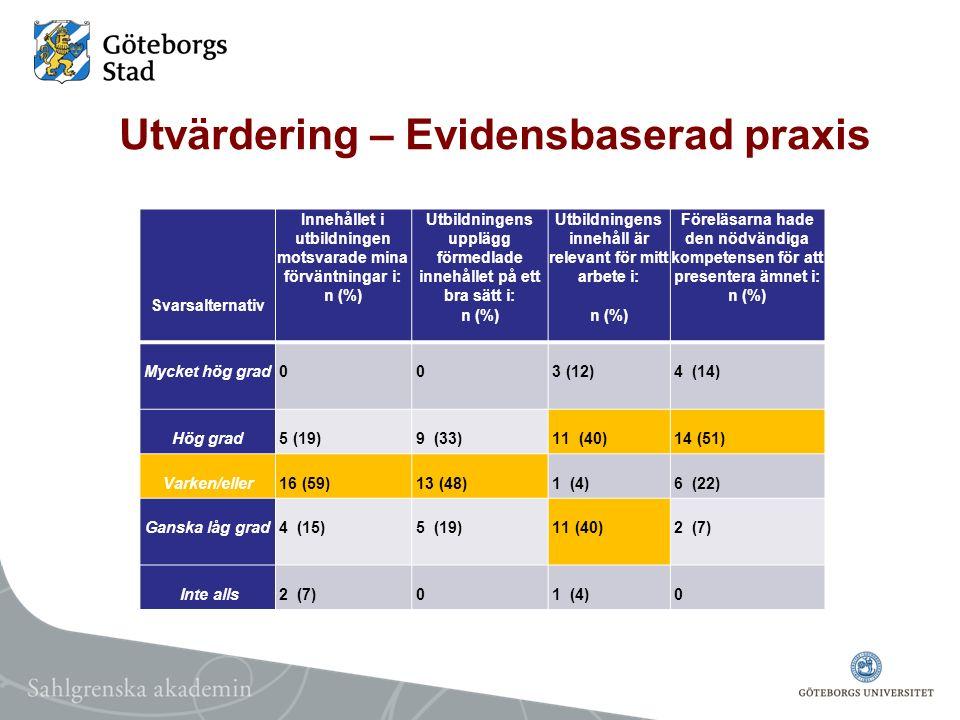 Utvärdering – Evidensbaserad praxis