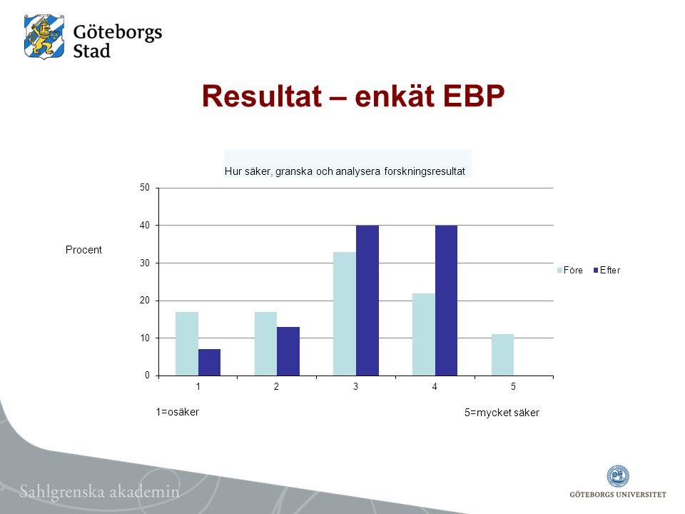 Resultat – enkät EBP Hur säker, granska och analysera forskningsresultat.