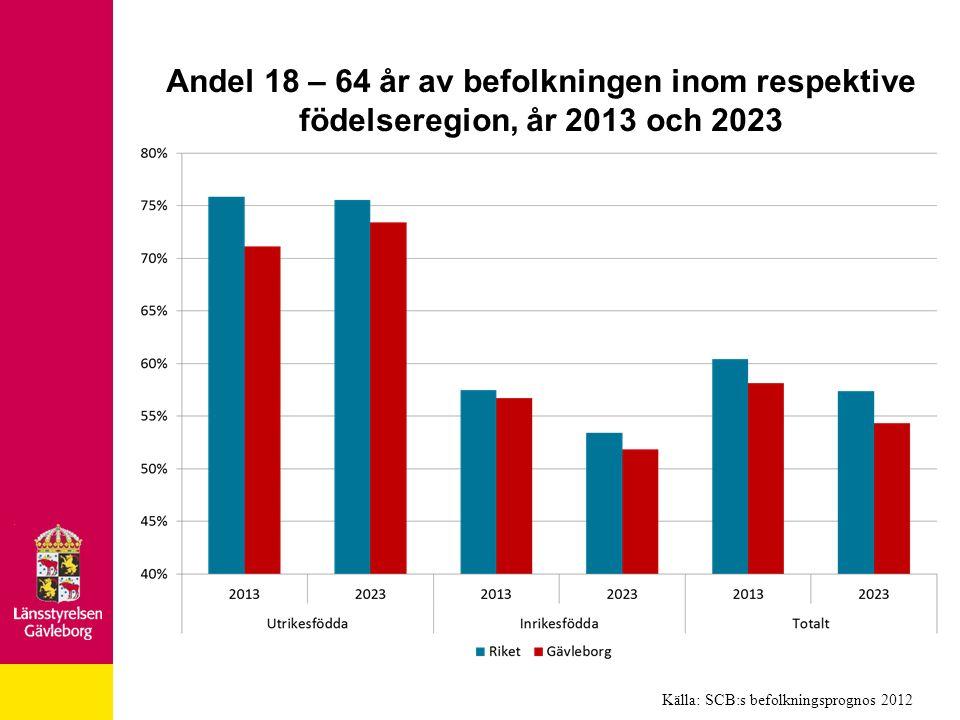 Andel 18 – 64 år av befolkningen inom respektive födelseregion, år 2013 och 2023