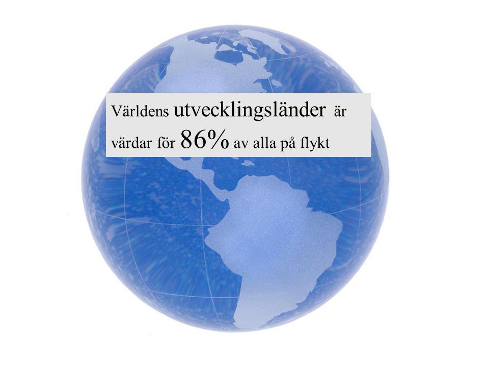 Världens utvecklingsländer är värdar för 86% av alla på flykt