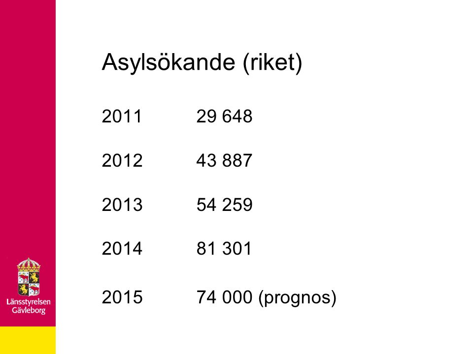 Asylsökande (riket) 2011 29 648 2012 43 887 2013 54 259 2014 81 301 2015 74 000 (prognos)