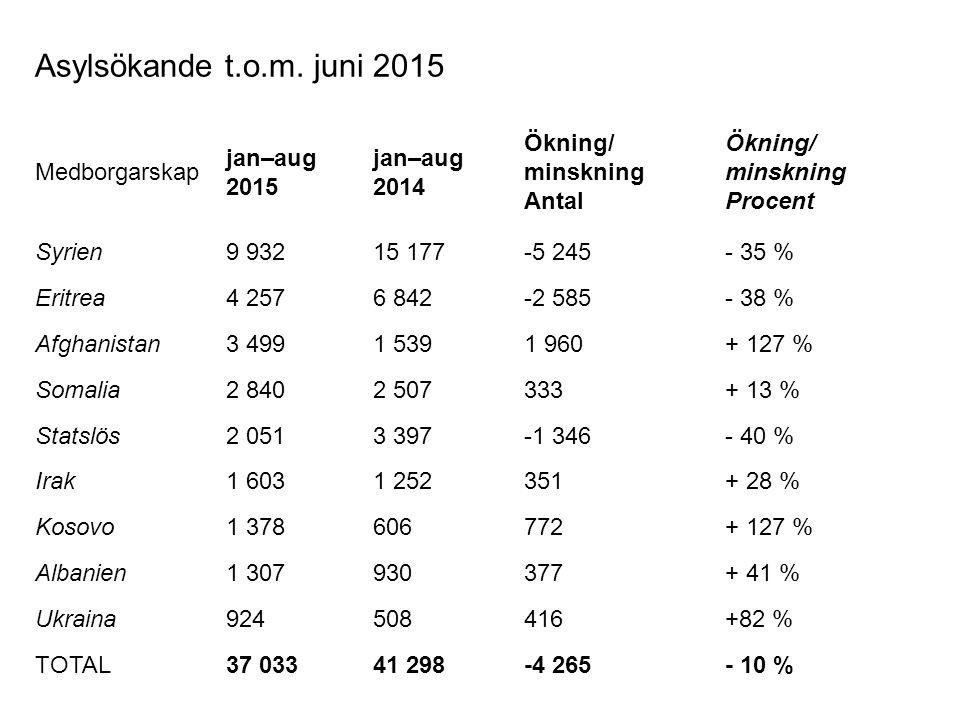 Asylsökande t.o.m. juni 2015 Medborgarskap jan–aug 2015 jan–aug 2014