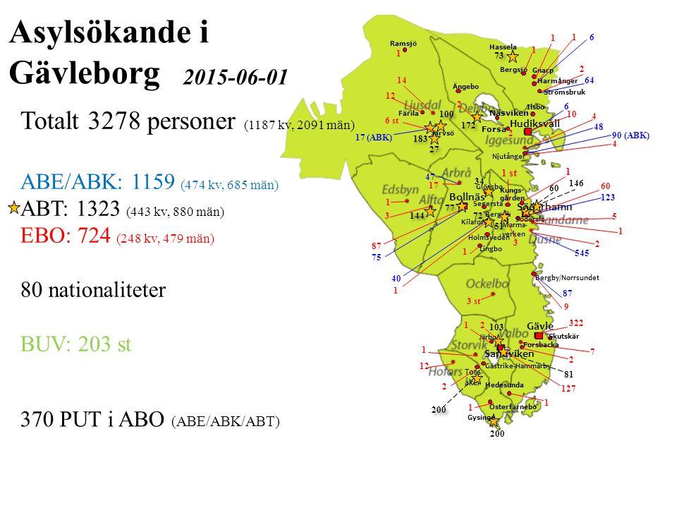 Asylsökande i Gävleborg Totalt 3278 personer (1187 kv, 2091 män)