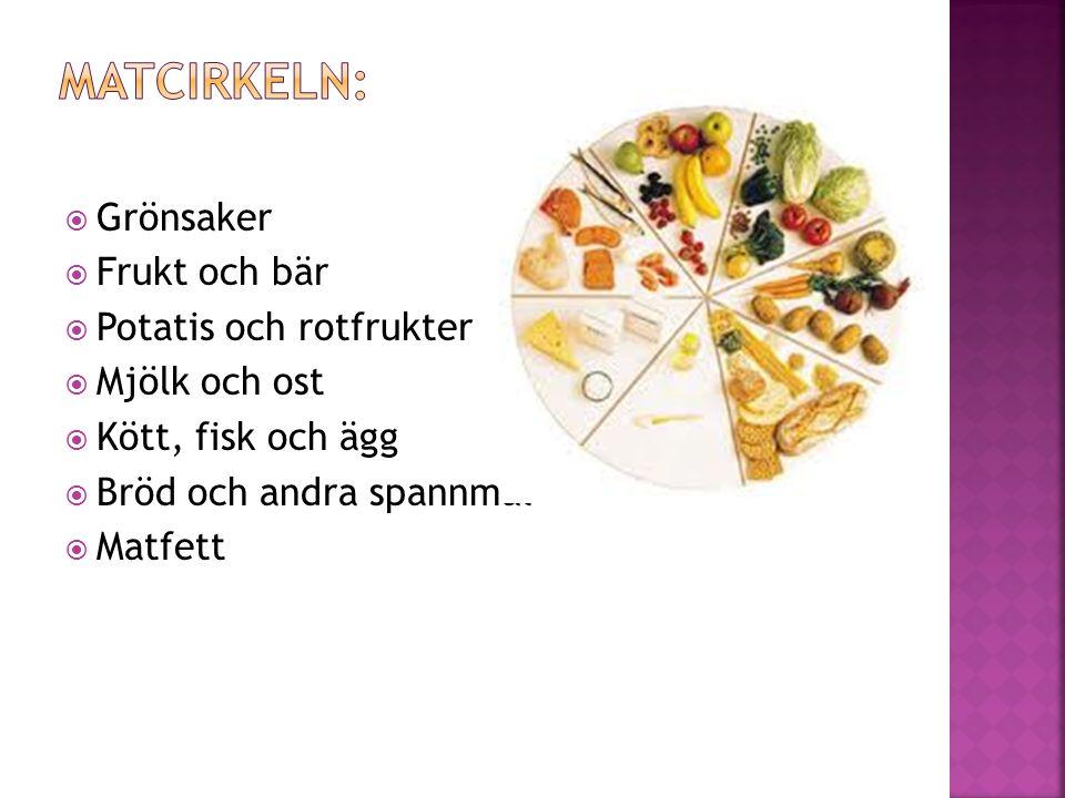 Matcirkeln: Grönsaker Frukt och bär Potatis och rotfrukter
