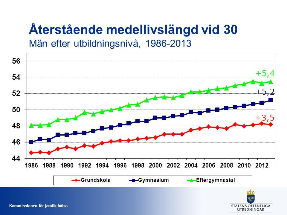 Återstående medellivslängd vid 30 Män efter utbildningsnivå, 1986-2013
